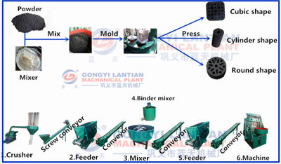 Bamboo charcoal briquettes making machine